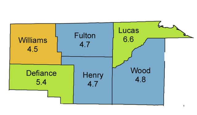 Most of northwest Ohio had unemployment rates below the state mark in August.