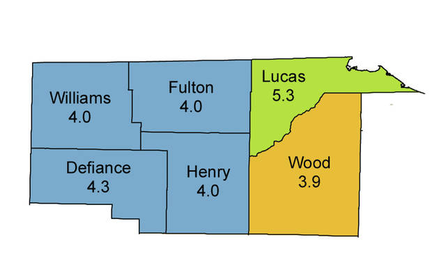 Most unemployment rates in northwest Ohio counties were below the non-seasonally adjusted statewide rate of 4.5 percent.