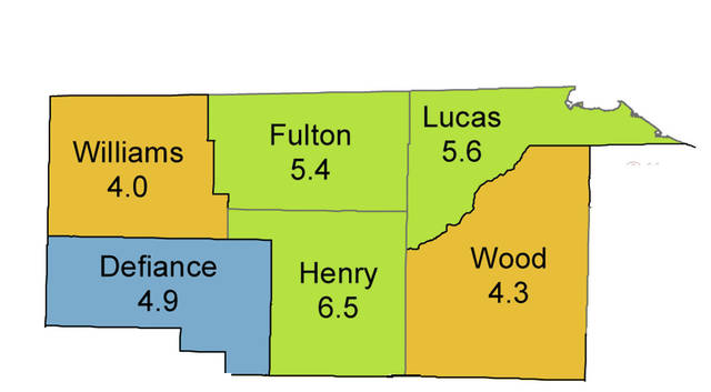 Unemployment rates were up throughout northwest Ohio and statewide.